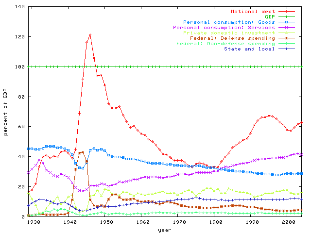 Graph Of National Debt Vs Gdp From 1929 To 2004